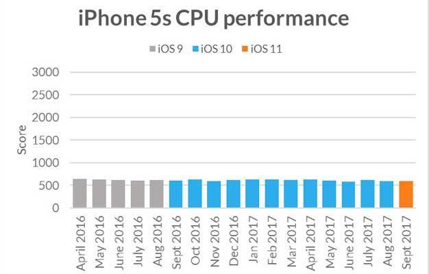 iphone5s cpu