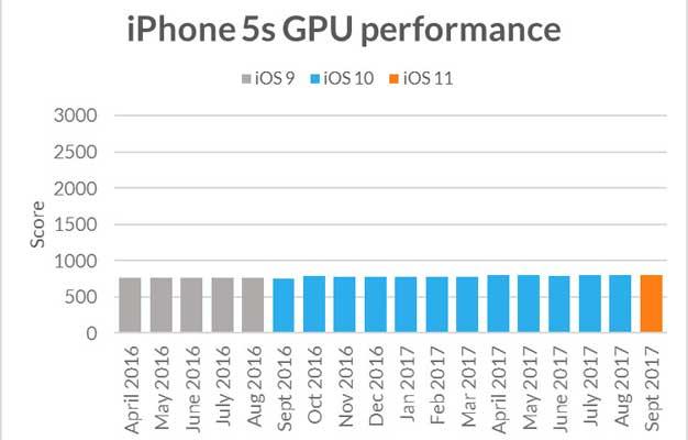 iphone5s gpu
