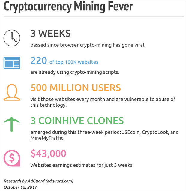 Cryptocurrency Mining Stats