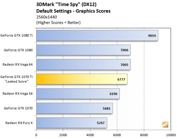 3DMark Time Spy GTX 1070 Ti