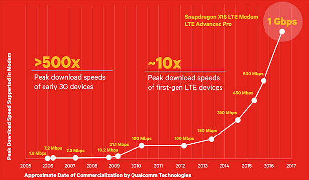 Qualcomm Snapdragon X16 LTE Graph