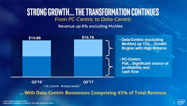 Intel Tranformation Slide