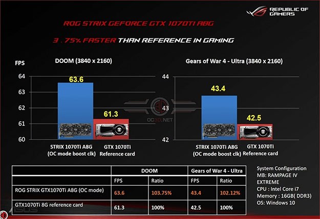 ASUS ROG GeForce GTX 1070 Ti Strix Benchmarks