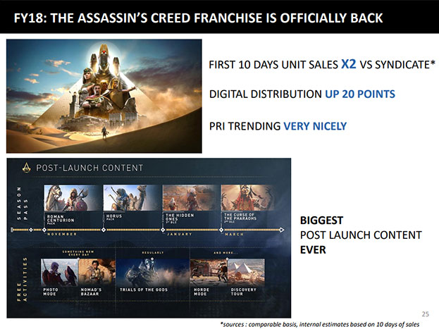 Assassin's Creed Post Launch Content Slide