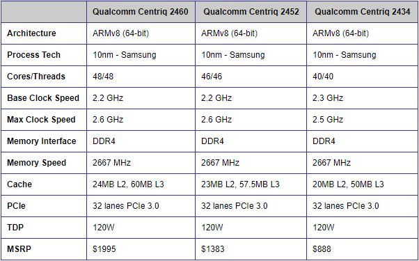 Qualcomm Centriq Spec Table