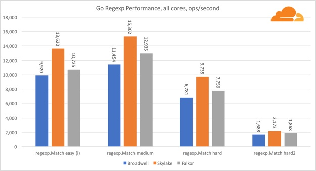 go regexp comp all core