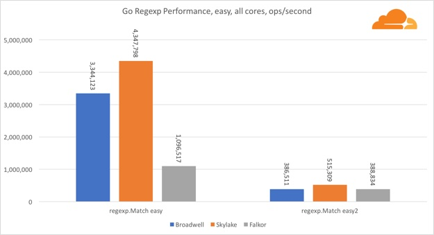 go regexp easy all core