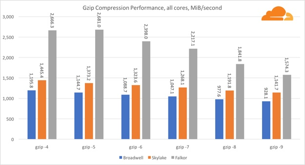 gzip all core
