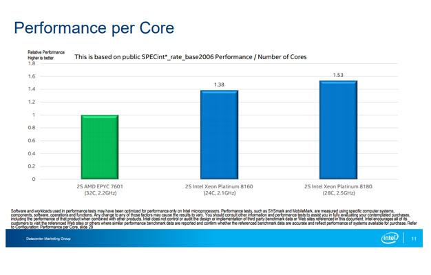 performance core