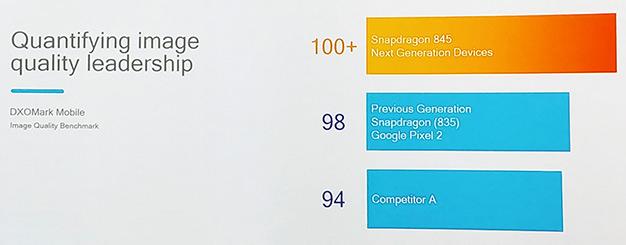 snapdragon 845 dx0 mark