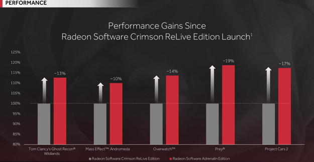 AMD Radeon Software Adrenalin Edition Arrives With In-Game