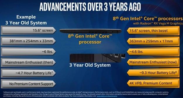Intel 8th Gen Advancements