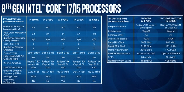 Intel 8th Gen with Radeon Processor Family Lineup