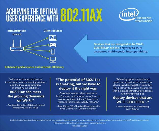 Intel 802.11ax