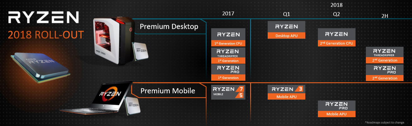 AMD Announces 2nd Gen Ryzen And Threadripper Processors, 7nm Vega Mobile GPUs At CES 2018