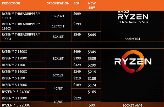 amd pricing