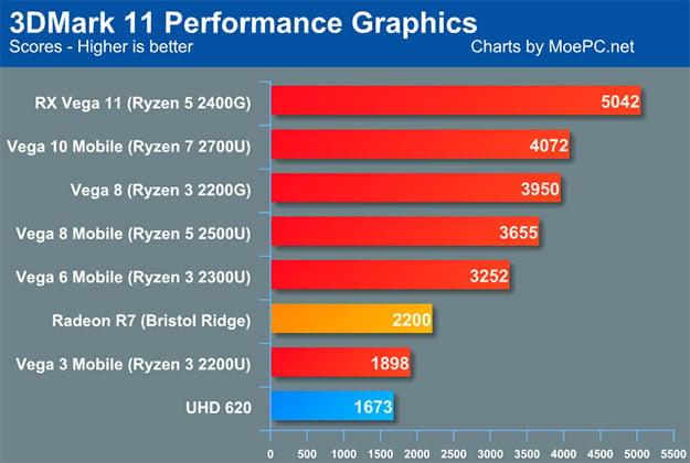 3DMark 11 Graphics Chart