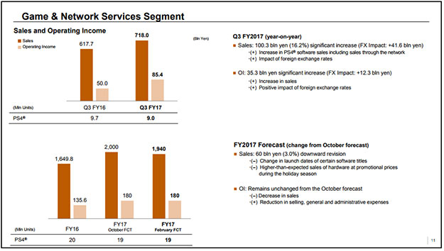 Sony Game & Network Services Segment