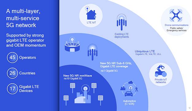 Multi Layer Multi Service 5G Network