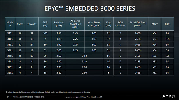 Epyc Embedded 3000 Series