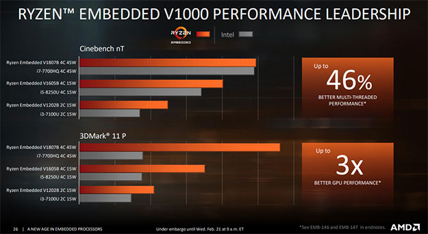 Ryzen V1000 Performance