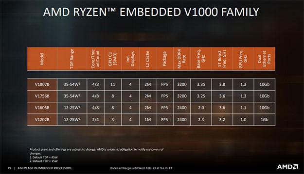 Ryzen V1000 Chart