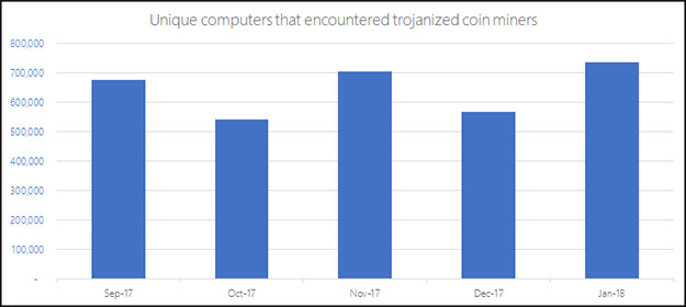 Coin Mining Malware Graph