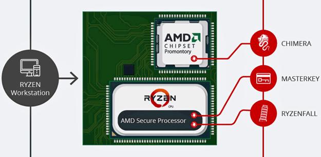 RyzenFall and Chimera Flaws AMD 2