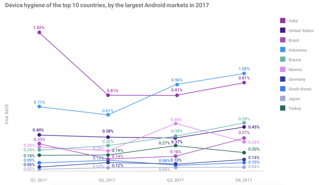 google device hygiene by country