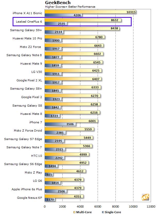 Geekbench Scores