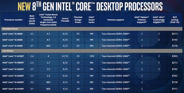 Intel 8th Gen Core Desktop Additions