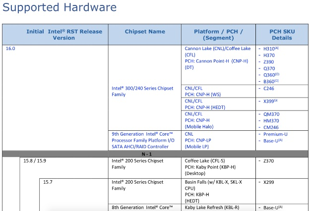 Intel Document Confirms X399 Chipset For Coffee Lake And