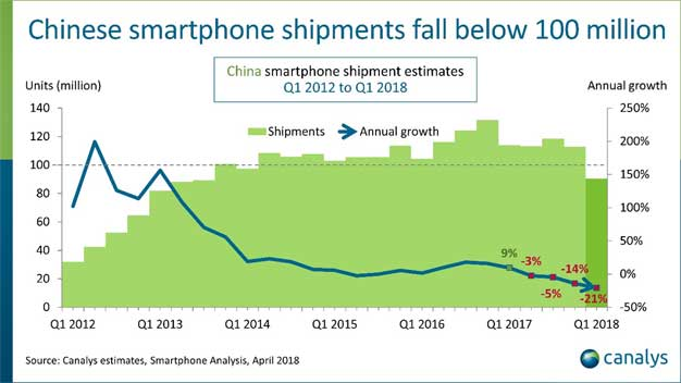 the chinese smartphone industry january 2013 If you guessed a growing group of chinese smartphone manufacturers  the rise of china's smartphone who joined in 2013 after working as president of android.