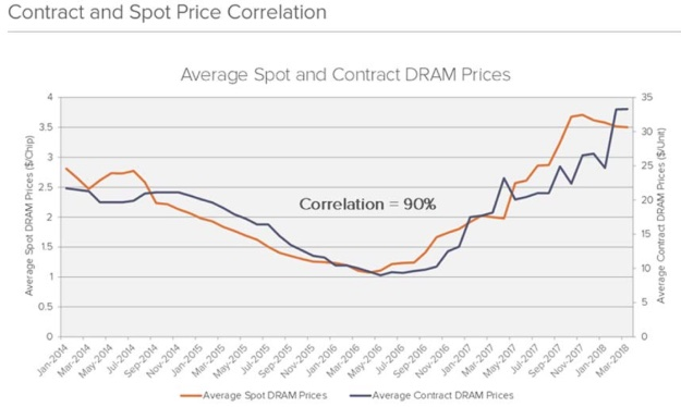 DRAM contract spot prices