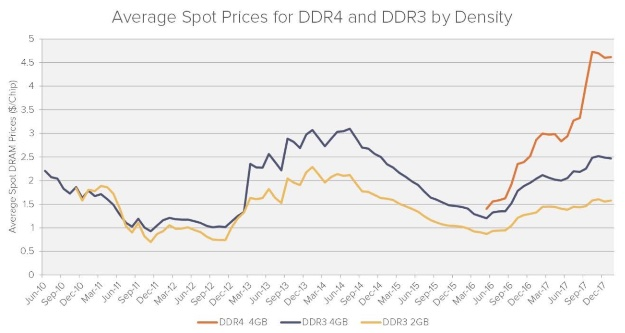 DRAM spot prices by density