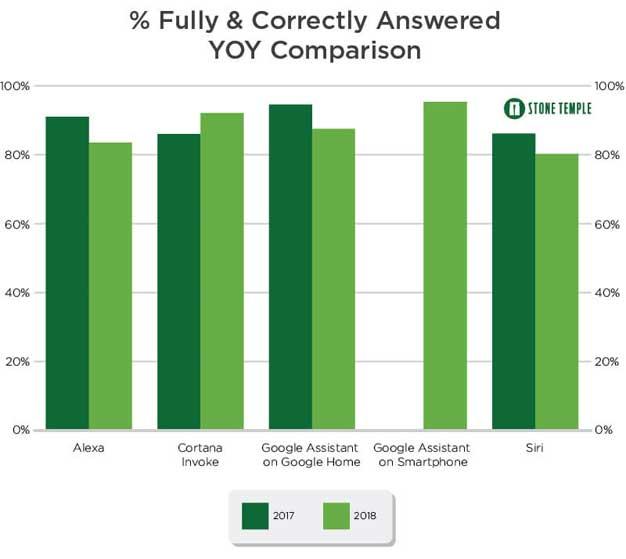 correct answers
