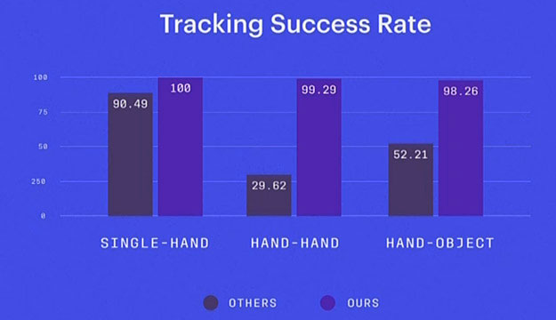 Hand Tracking Success Rate
