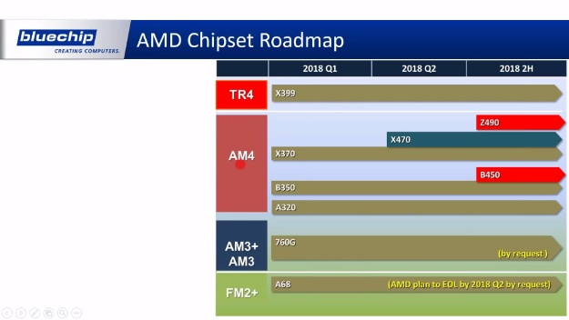 amd chipsets bluechip
