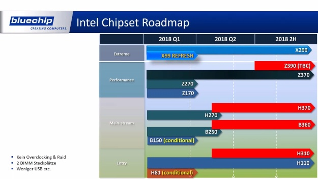 intel chipsets bluechip