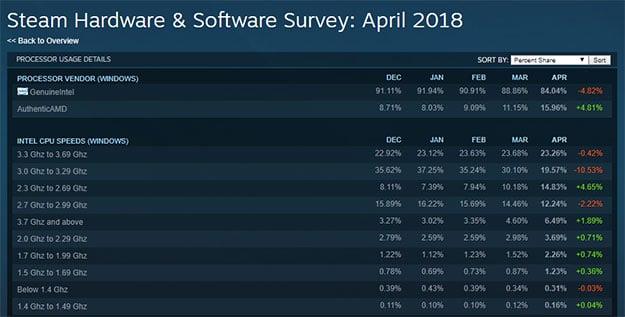 Steam Hardware Survey