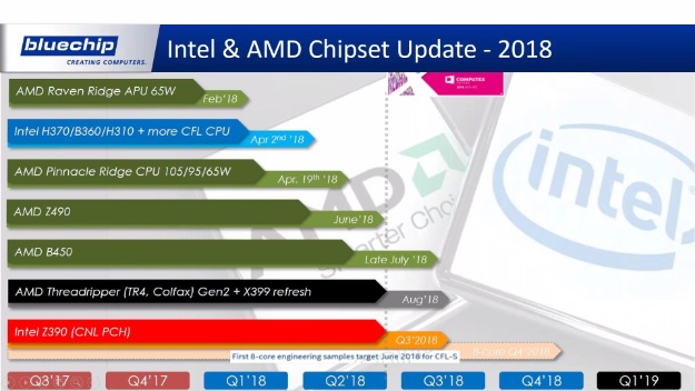 amd intel chipsets bluechip 1
