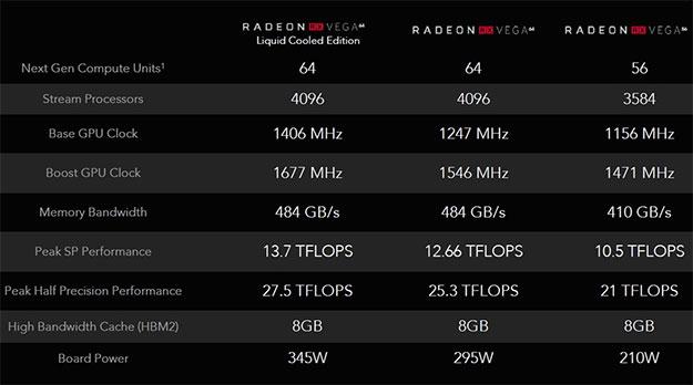 Radeon RX Vega Specs