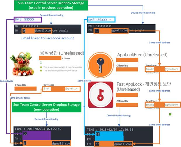 North Korea Malware Google Play Design