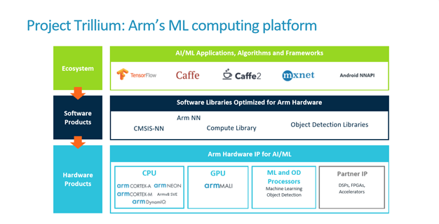 arm ml 1 project trillium