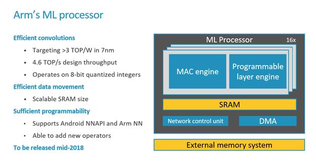 arm ml 10 processor recap