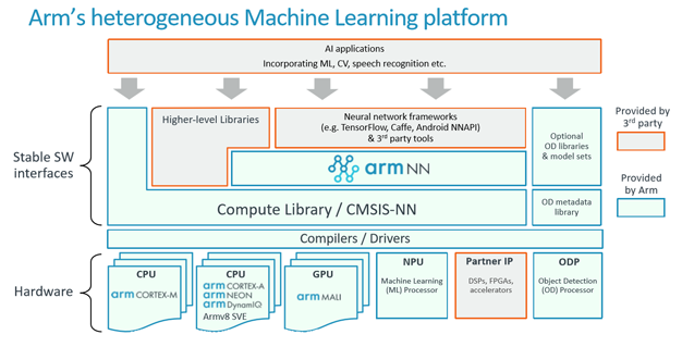 arm ml 11 software stack overview