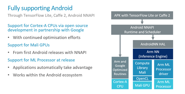 arm ml 12 software android