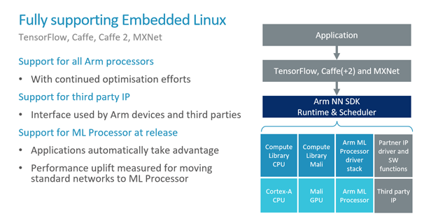 arm ml 13 software embedded linux