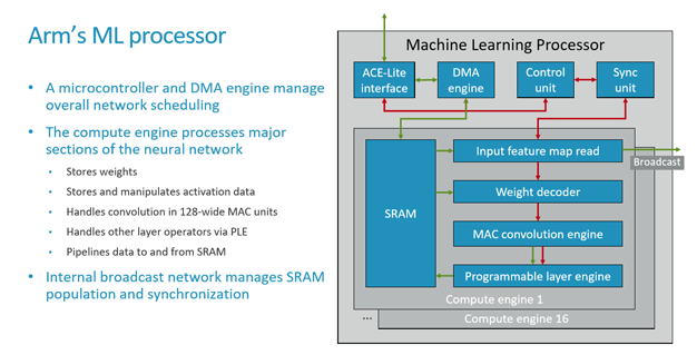 arm ml 4 architecture overview