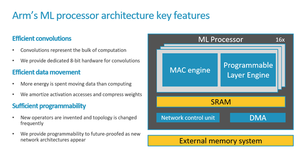 arm ml 5 key features convolution data movement programmability